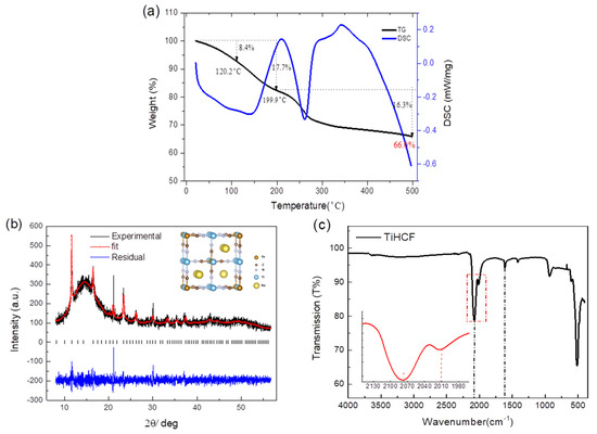 Titanium Activation in Prussian Blue Based Electrodes for Na-ion Batteries: A Synthesis and Electrochemical Study