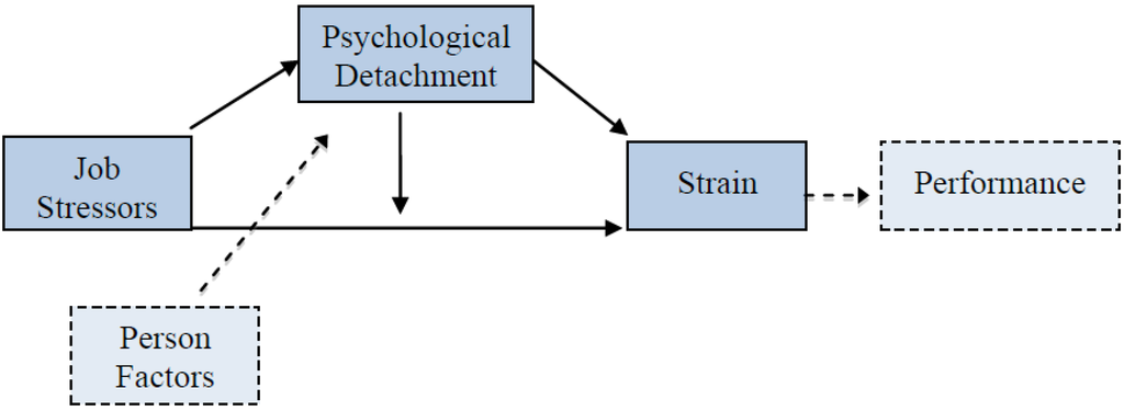 Behavioral Sciences Free Full Text Psychological Detachment In