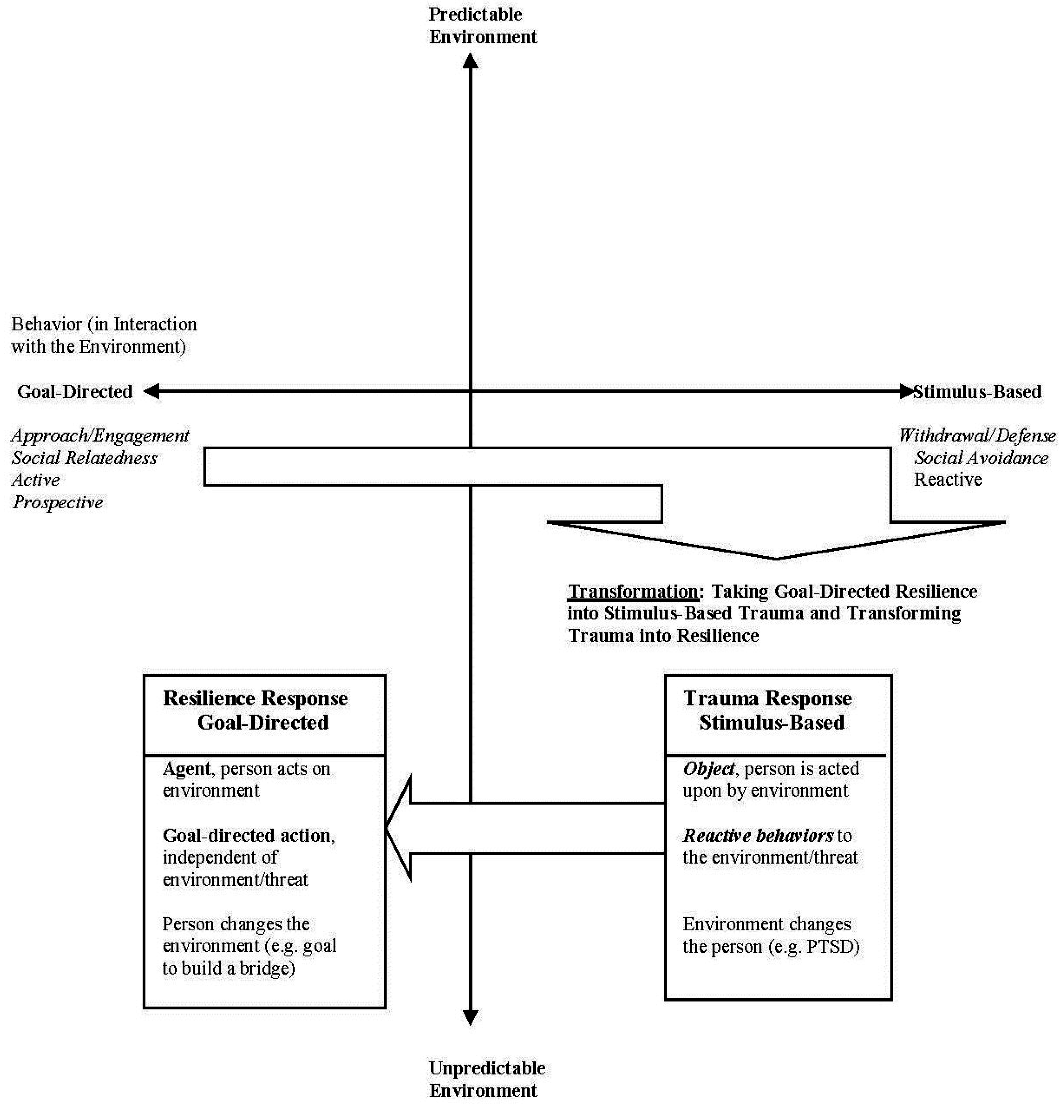 Behavioral sciences free full text goal directed resilience in no ccuart Gallery