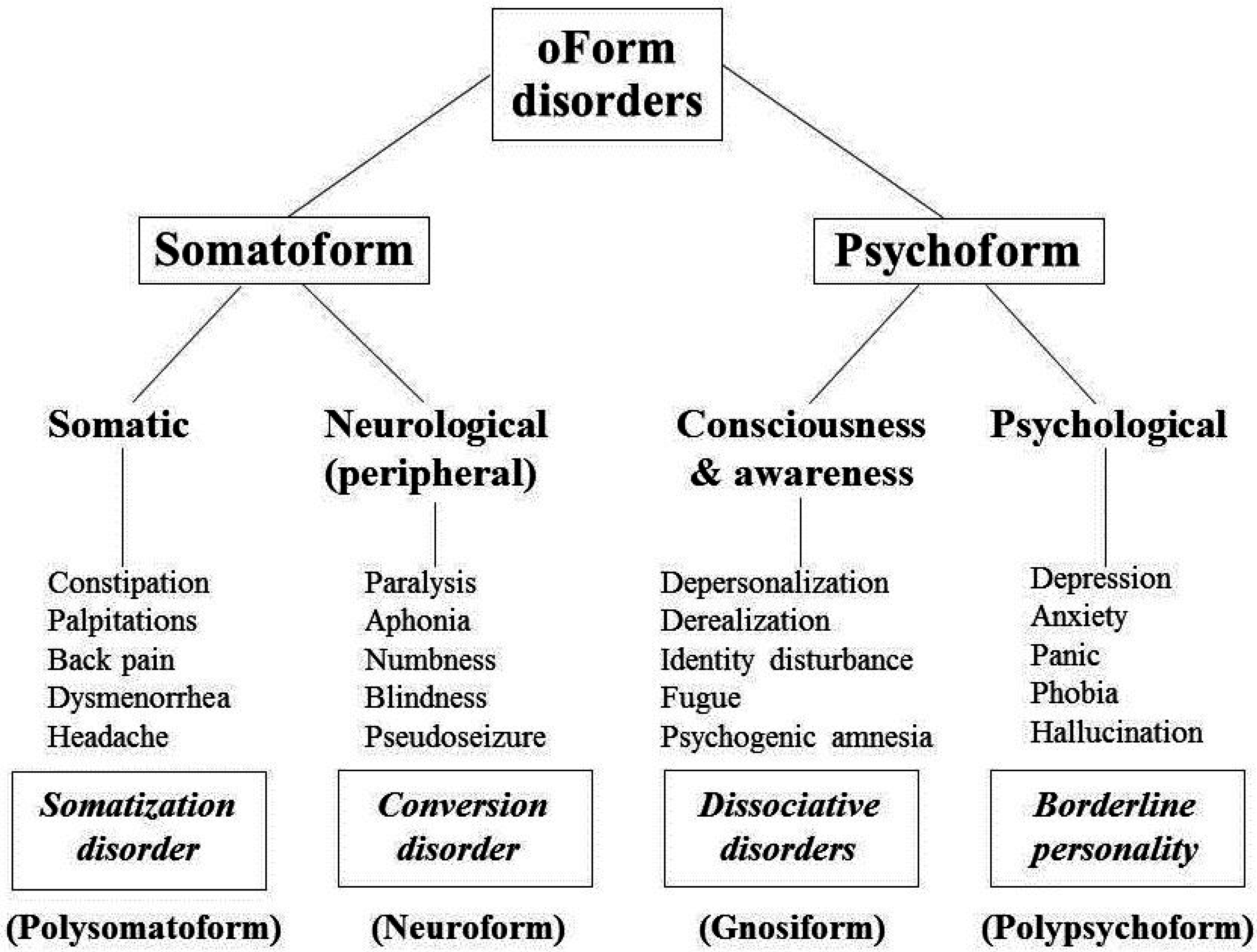 classification of mental disorders The classification of mental disorders has its roots in antiquity like most natural phenomena in early human history, mental illness was often attributed to supernatural origins (eg, demonic possession), although psychosocial causes such as traumatic stress also were posited.