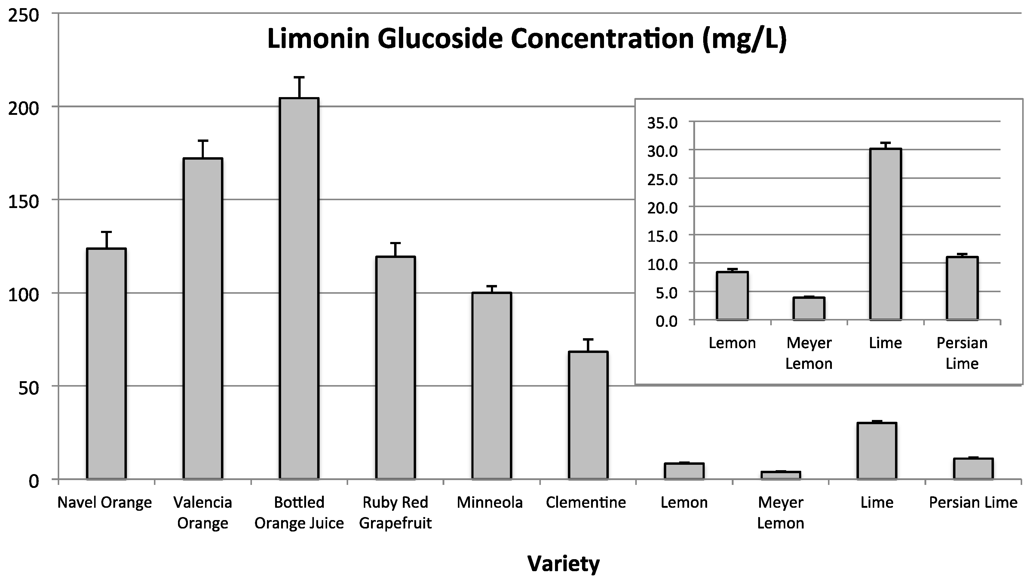 Beverages free full text determination of citrus limonoid no pooptronica Images