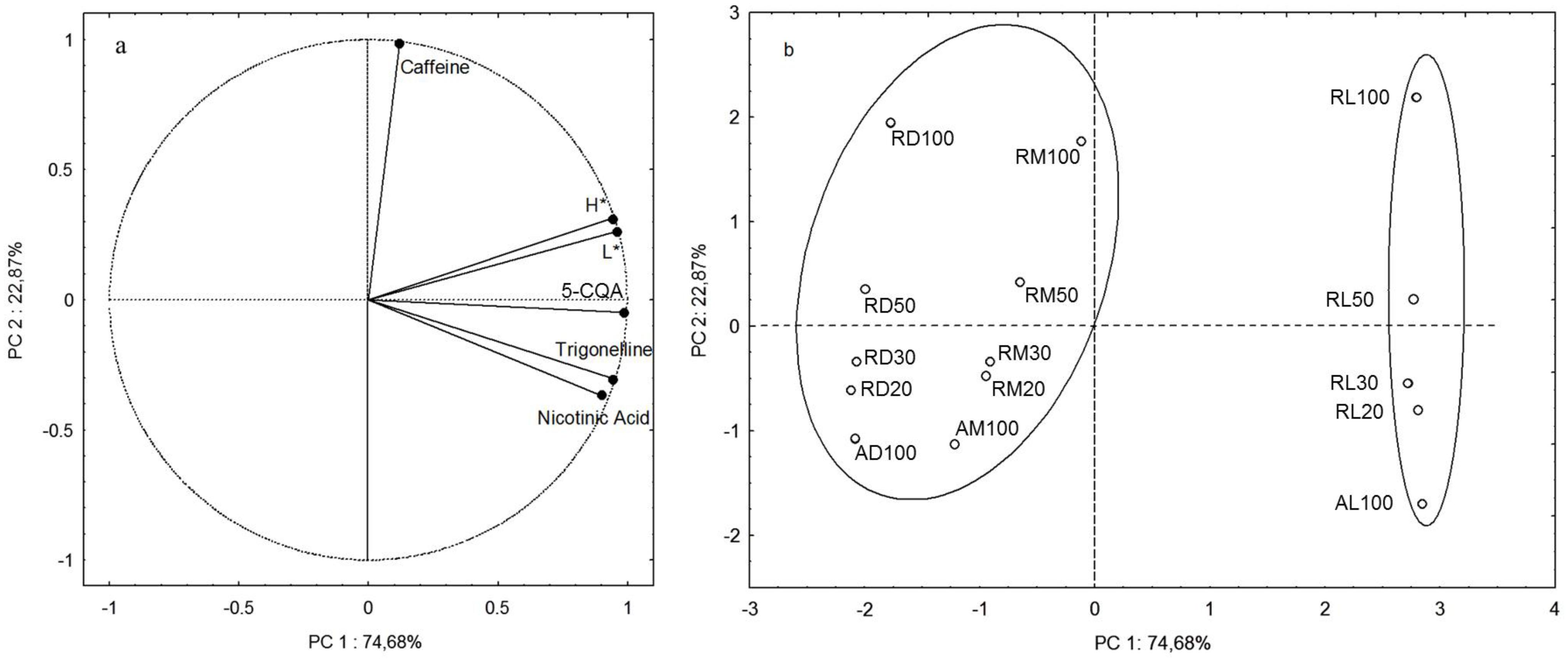 principal component analysis example