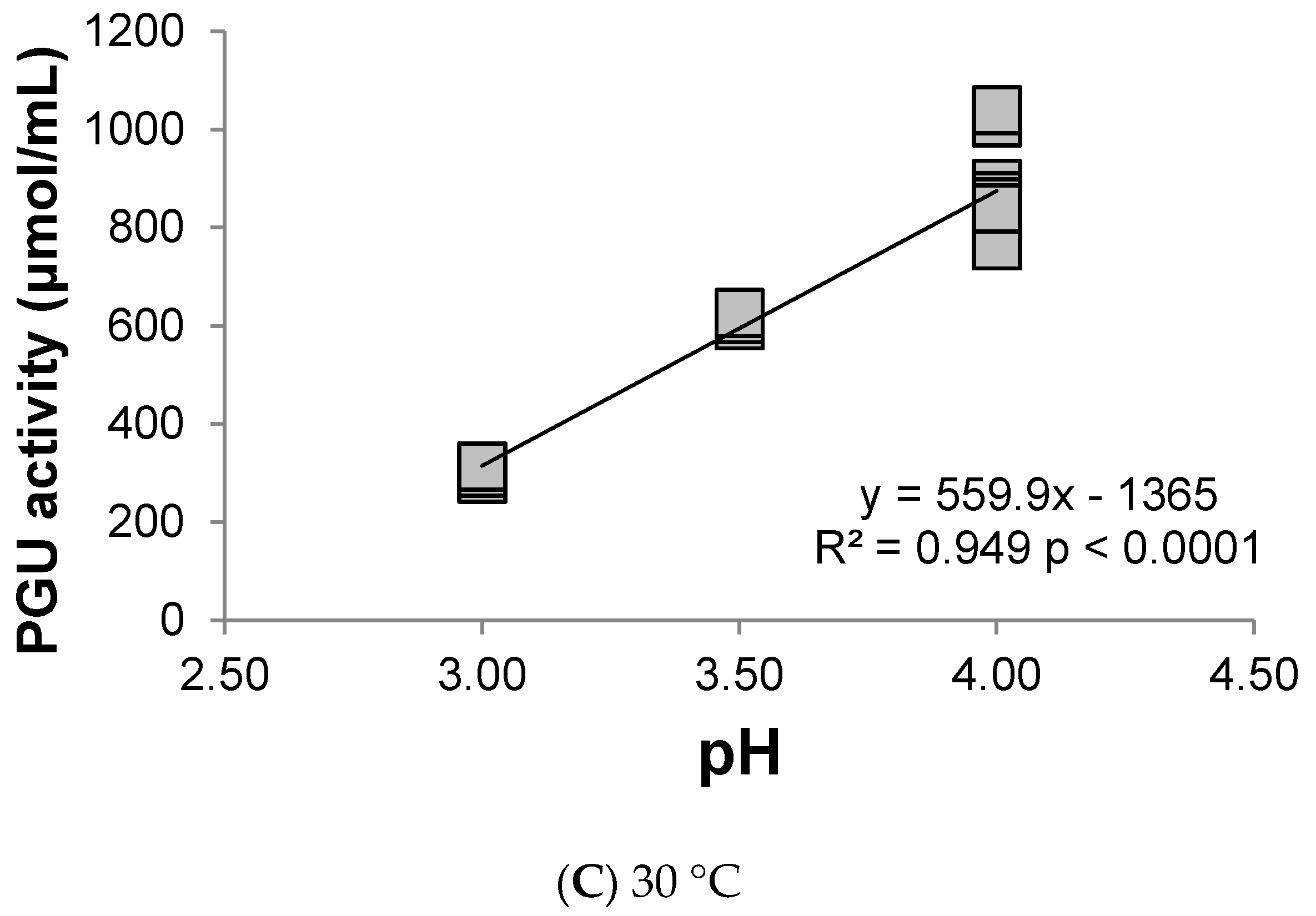Beverages Free Full Text Evaluation Of Macerating Pectinase Enzyme Activity Under Various Temperature Ph And Ethanol Regimes Html