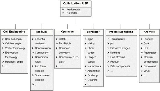 Trends in Upstream and Downstream Process Development for Antibody Manufacturing