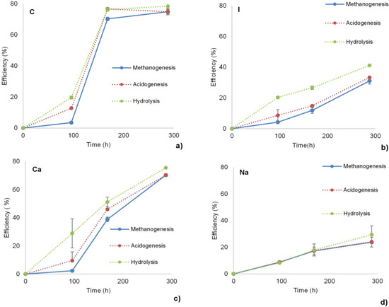 Mitigation of Humic Acid Inhibition in Anaerobic Digestion of Cellulose by Addition of Various Salts