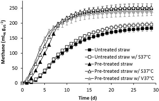 Improved Anaerobic Fermentation of Wheat Straw by Alkaline Pre-Treatment and Addition of Alkali-Tolerant Microorganisms
