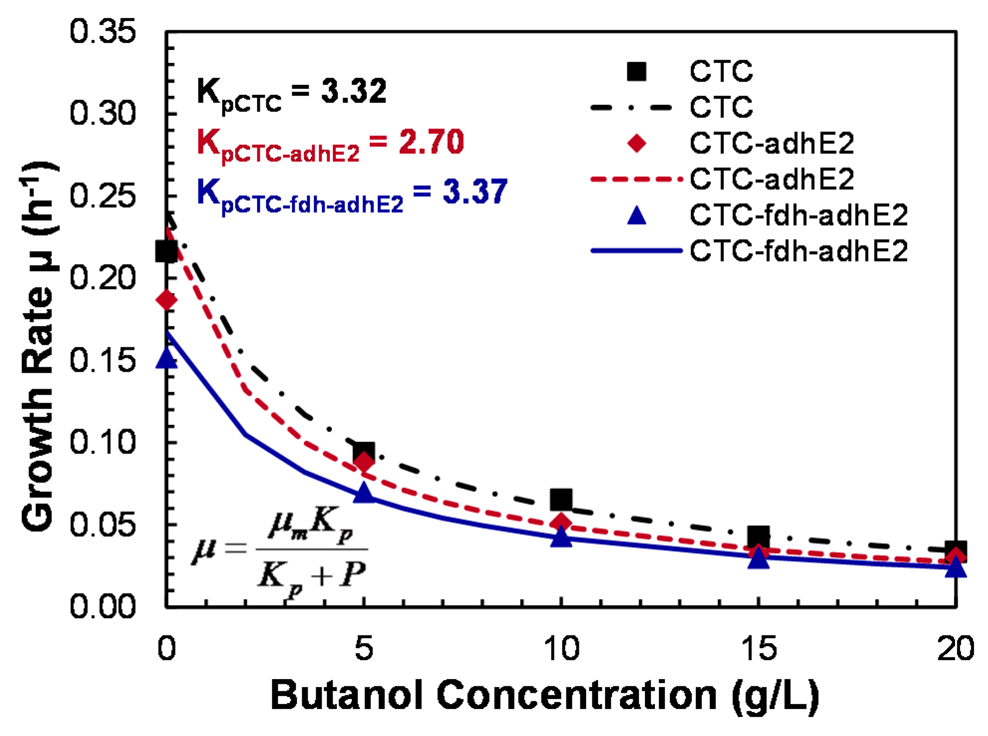 a kinetic study of the base The ph is a critical factor determining the rate of the degradation of erythromycin a in aqueous solutions however, the kinetics of the acid- and base-catalyzed.