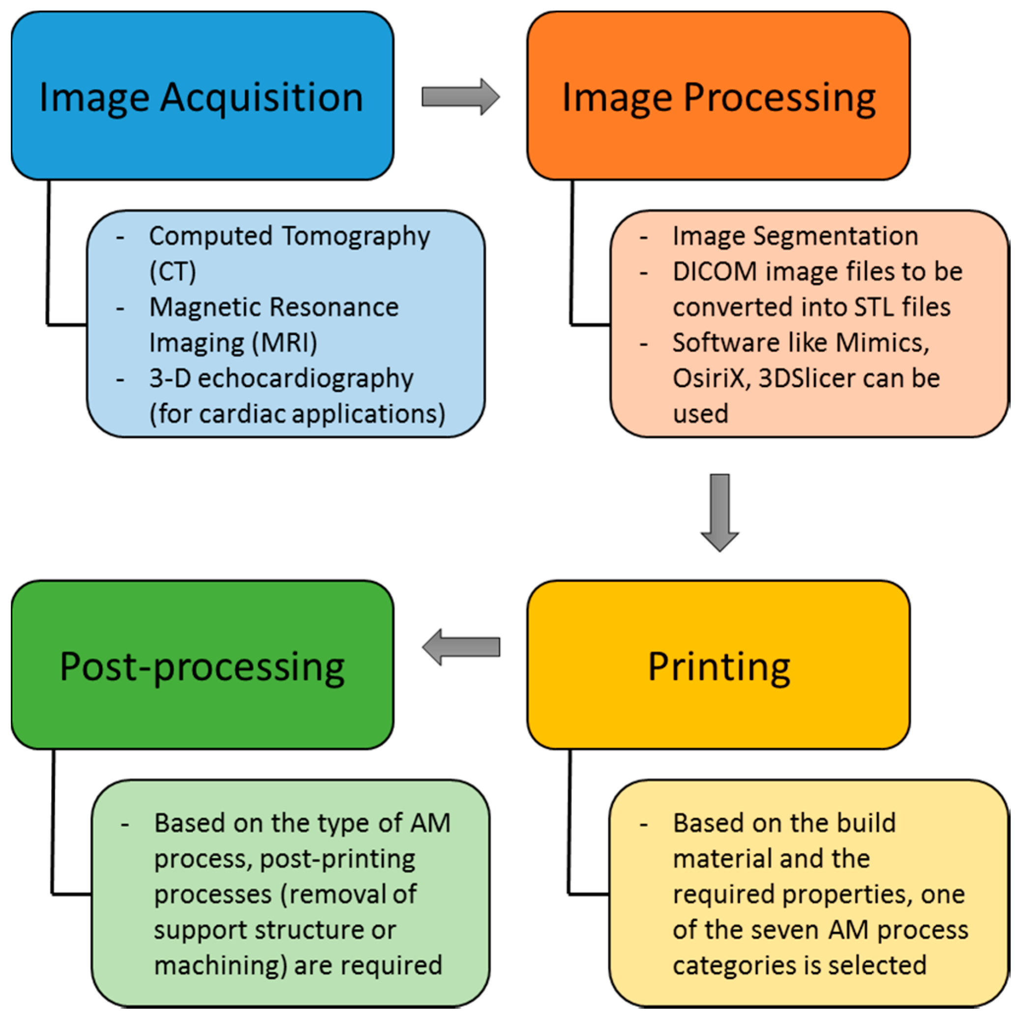 Bioengineering   Free Full-Text   3D Printing and 3D