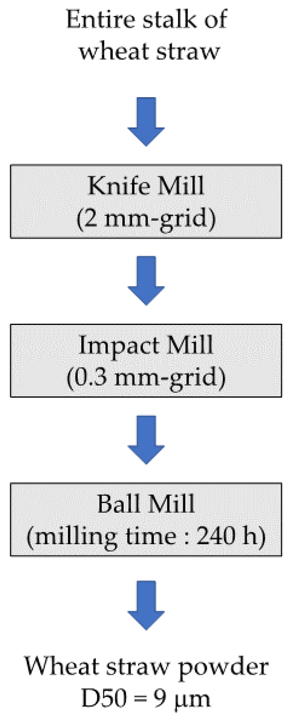 Bioengineering Free Full Text Comminution Of Dry Lignocellulosic Mobile Ball Mill Diagram No