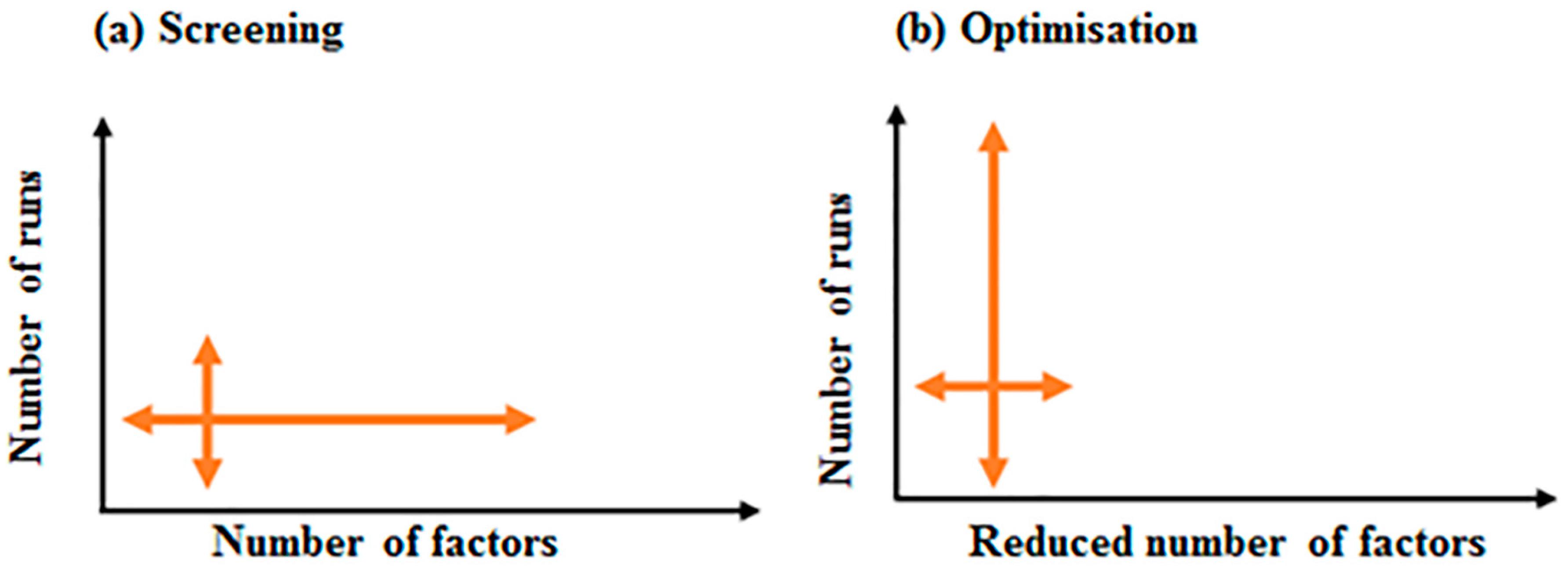 Bioengineering   Free Full-Text   The Goldilocks Approach: A