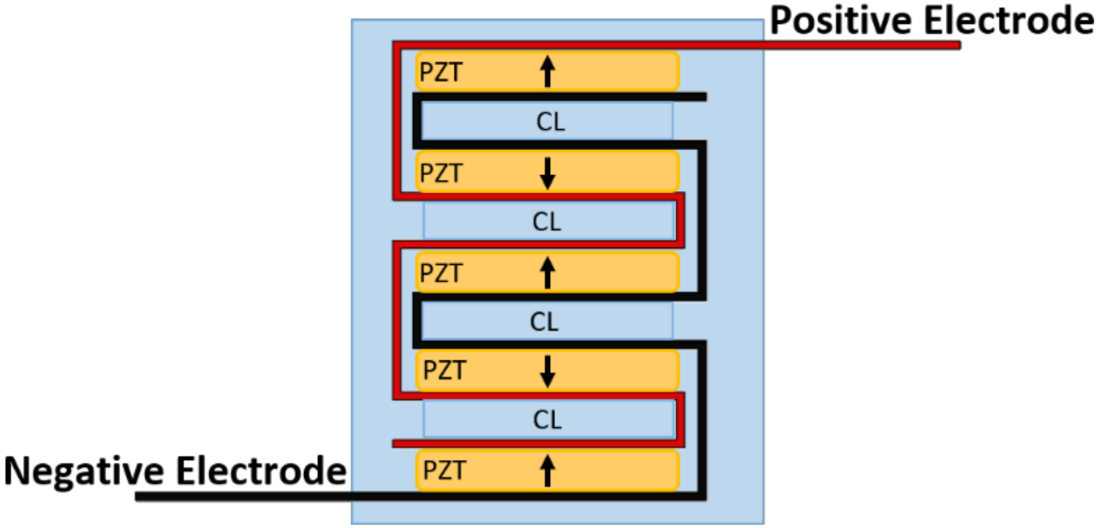 Bioengineering | Free Full-Text | Stacked PZT Discs Generate