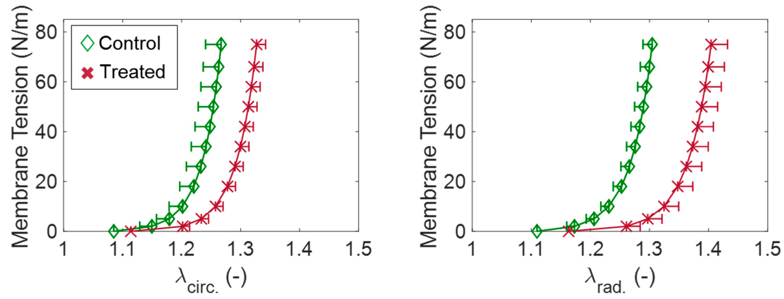 Bioengineering   Free Full-Text   Mechanics of the Tricuspid Valve