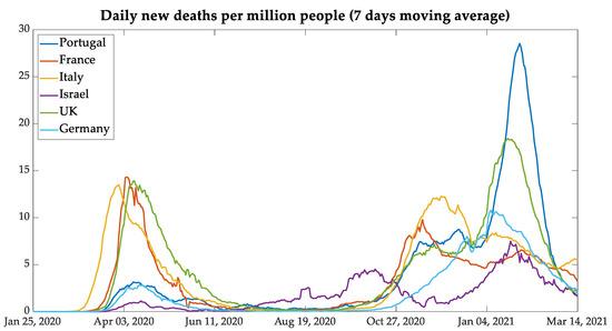 Israel worldometer coronavirus