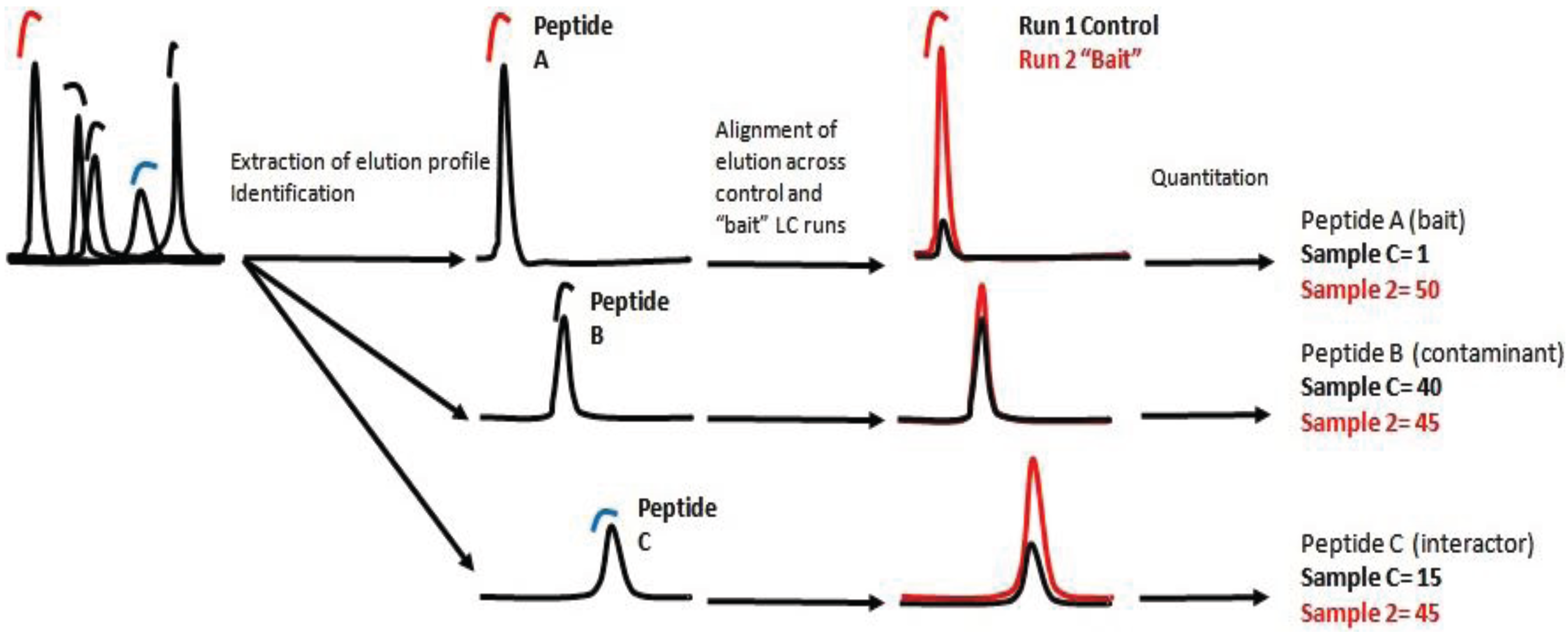 how to read mass spectrometry data