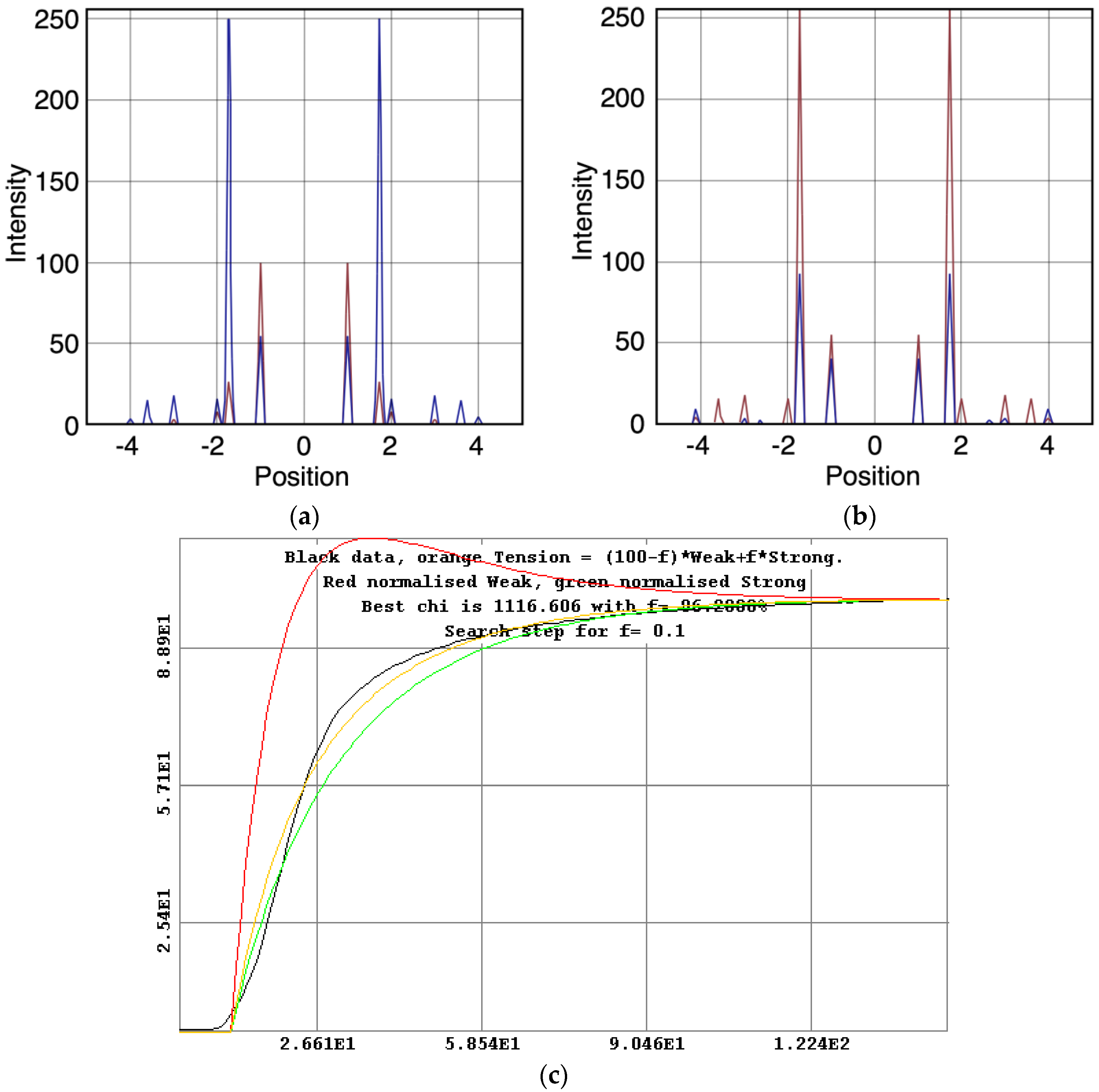 biological crossover Learn more about crossover junction mus81 deletion only exhibited modest decrease in crossover in progress in nucleic acid research and molecular biology.