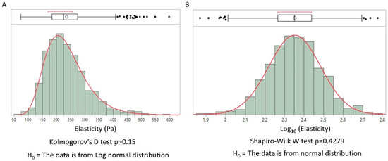 A Universal Model for the Log-Normal Distribution of Elasticity in Polymeric Gels and Its Relevance to Mechanical Signature of Biological Tissues - news