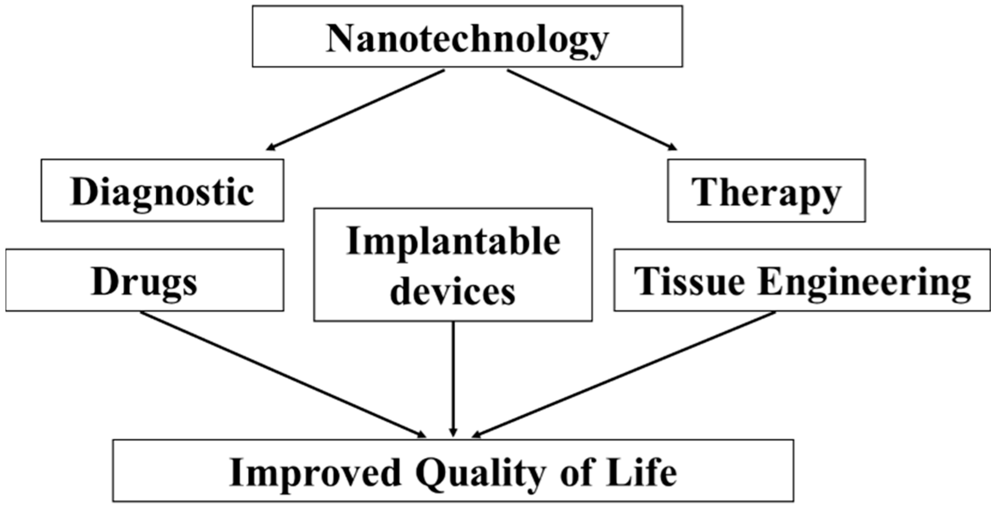 biomedicines full text nanomaterials tools technology biomedicines 03 00203 g001 1024