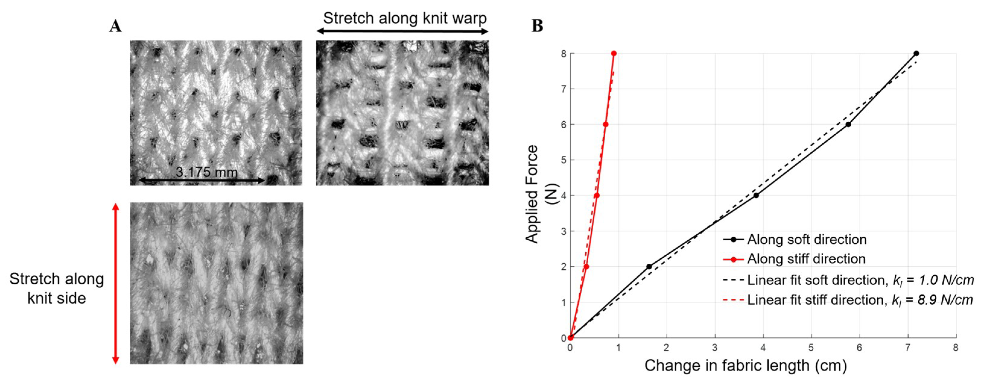 Biomimetics | Free Full-Text | Design and Actuation of a Fabric