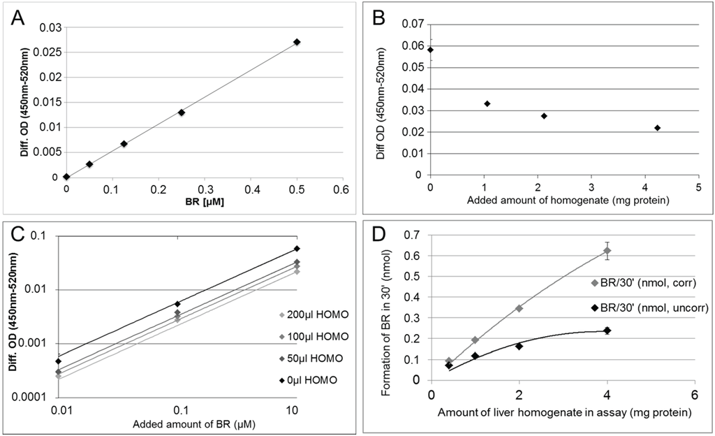 to determine succinate dehydrogenase activity of mitochondria Abstract background—partial succinate dehydrogenase deficiency (15% to 50% of normal reference enzyme activity) in skeletal muscle causes mitochondrial myopathy with various symptoms, for example, brain involvement, cardiomyopathy, and/or exercise intolerance.