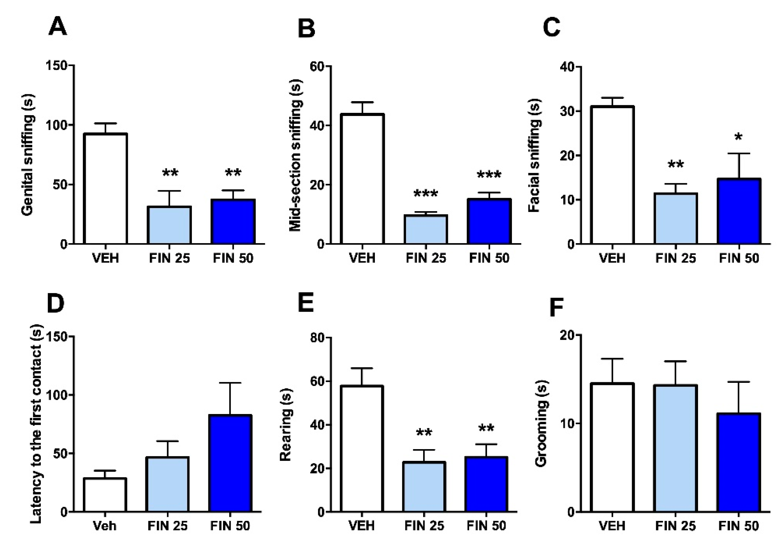 Biomolecules Free Full Text The Steroidogenesis Inhibitor Finasteride Reduces The Response To Both Stressful And Rewarding Stimuli