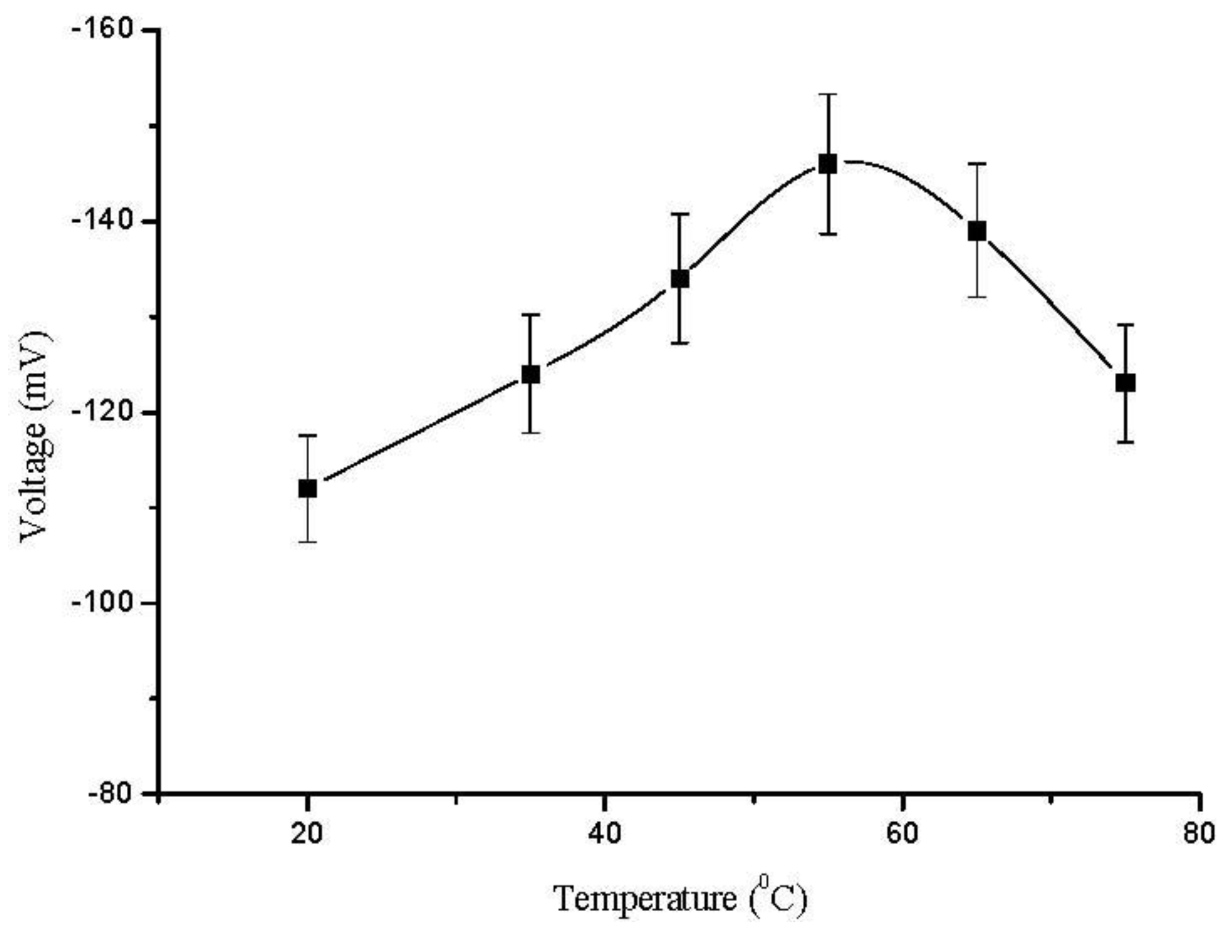 effects of penicillin and temperature on The effect of medium, molar ratio of buffer to penicillin g sodium, ph, and temperature on the stability of penicillin g sodium was investigated the stability of penicillin g sodium in various media is in the order of: citrate buffer acetate buffer phosphate buffer sodium bicarbonate 09 % nacl and 5 % glucose.