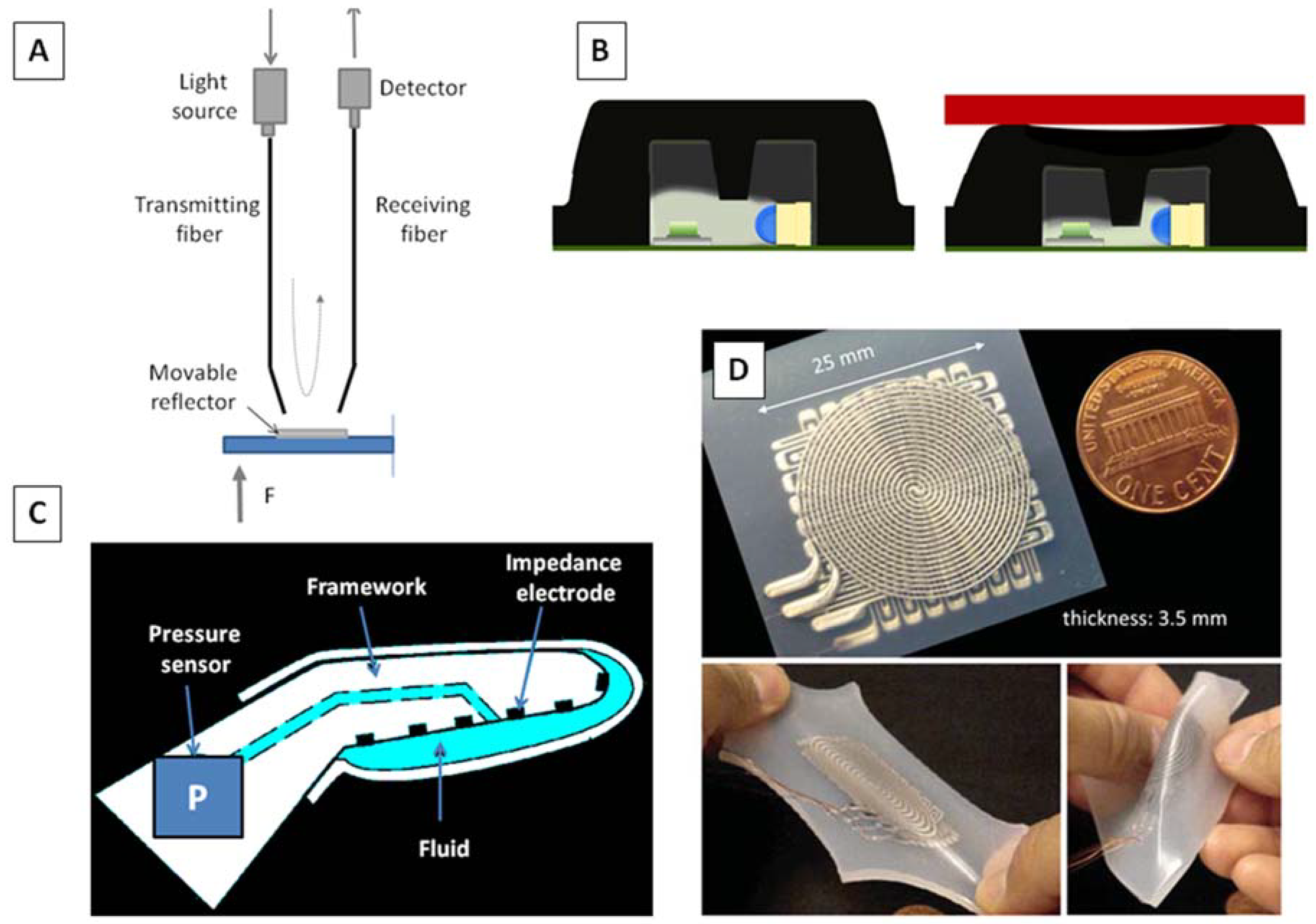 Biosensors Free Full Text Microfabricated Tactile