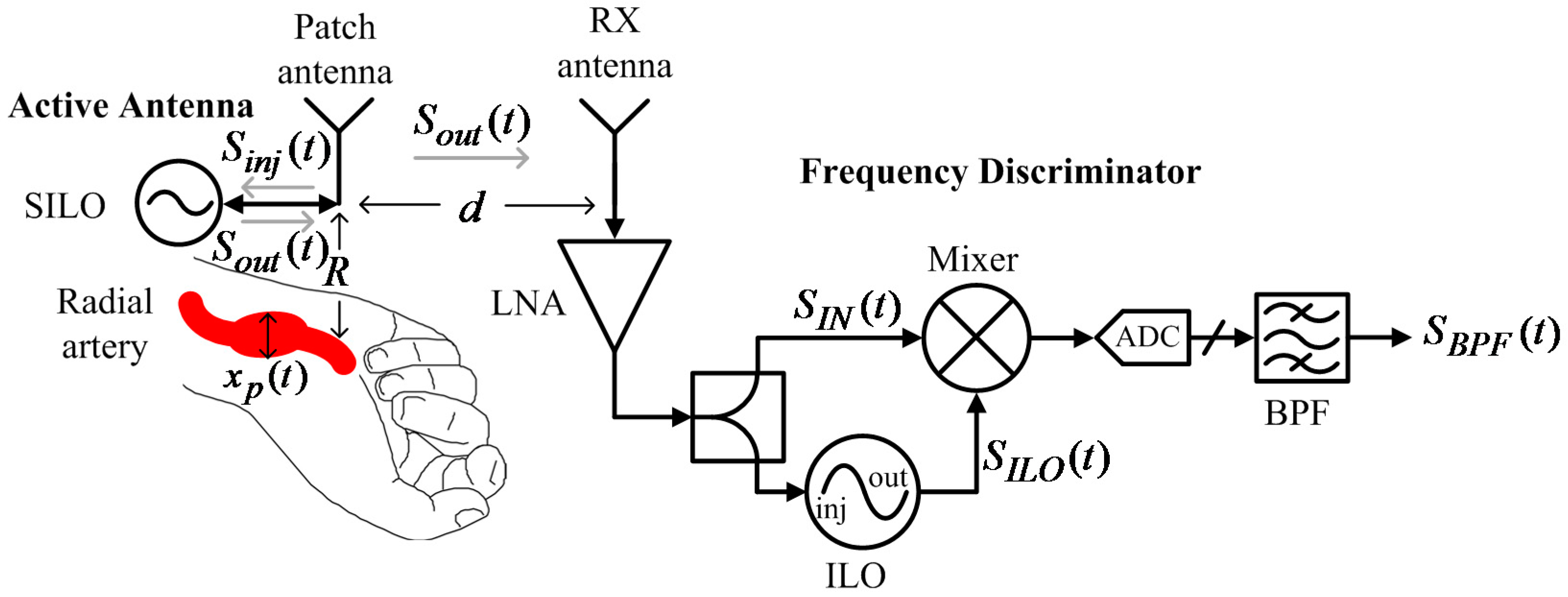Biosensors G on Electrical Diagram