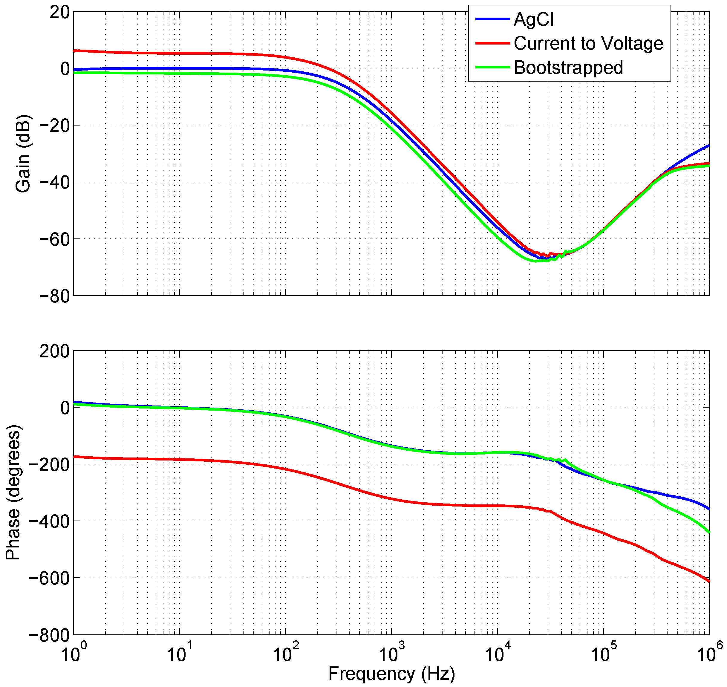 Biosensors Free Full Text Design And Development Of Non Contact In A Transimpedance Amplifier The Opamp Continuously Compares Its 07 00002 G005