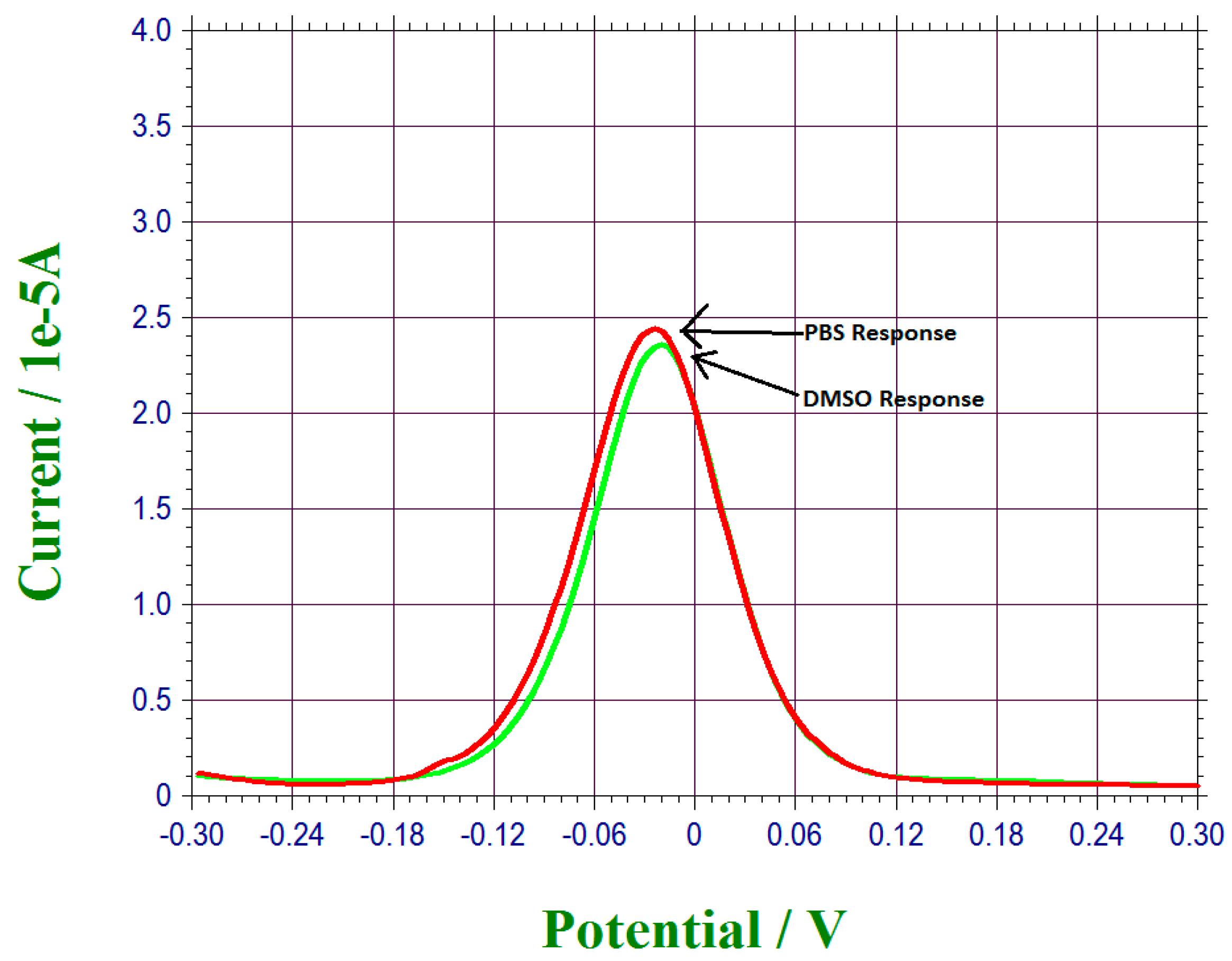 differential pulse voltammetry