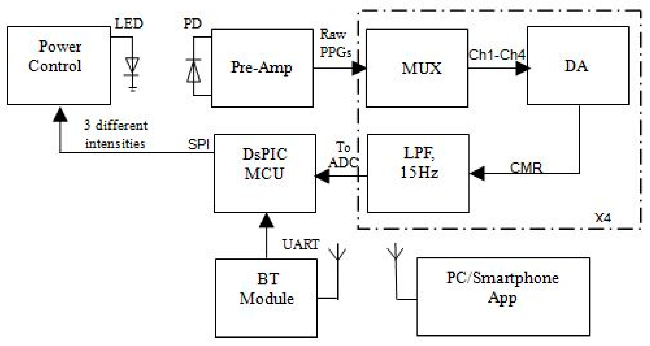 Biosensors free full text a multi wavelength opto electronic biosensors 07 00022 g003 figure 4 schematic ccuart Image collections