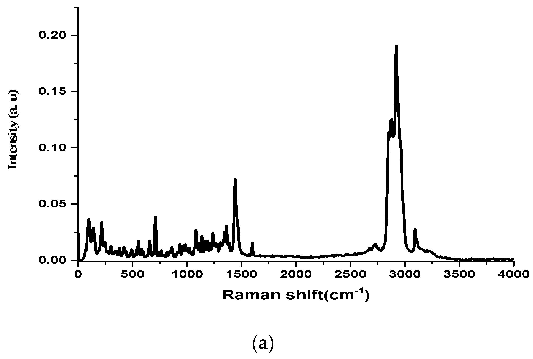 antibody drug gold nanoantennas with raman spectroscopic Detection and drug delivery via plasmonic-tunable raman gold nanoantennas with raman spectroscopic antibody-conjugated gold nanostars.