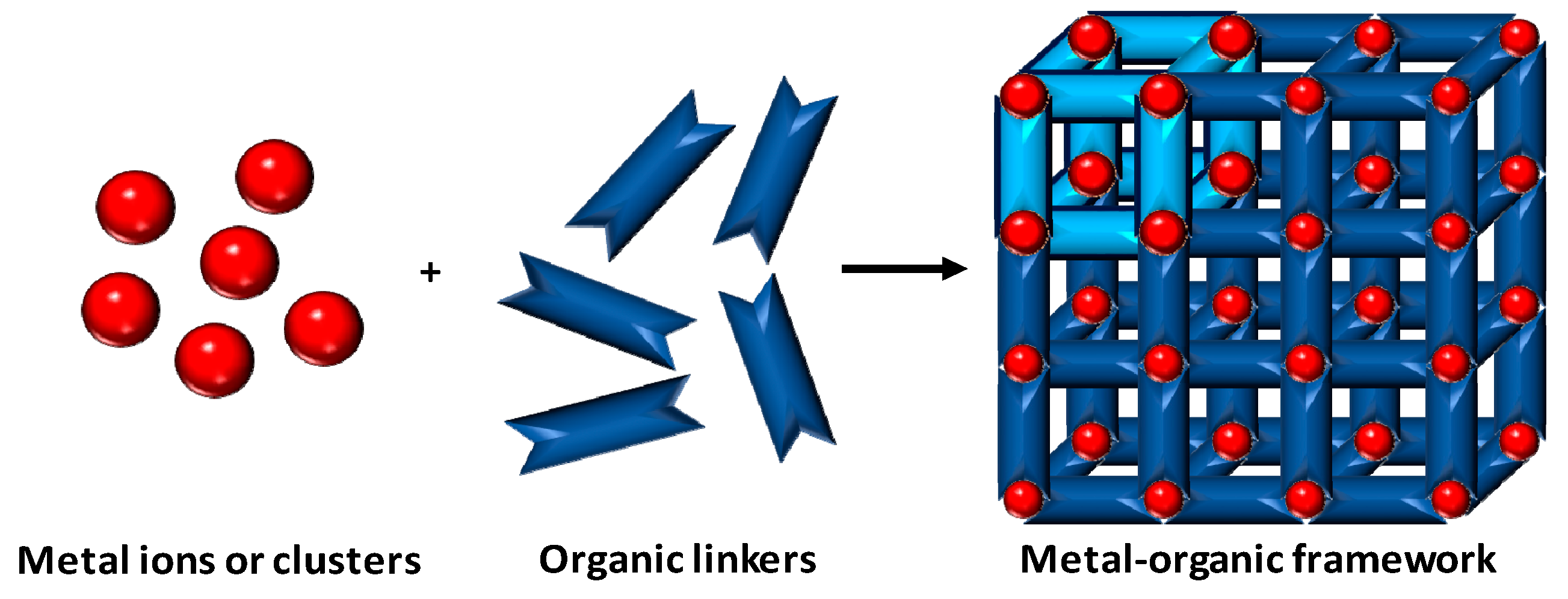 Biosensors Free Full Text Metal Organic Frameworks For The Development Of Biosensors A Current Overview