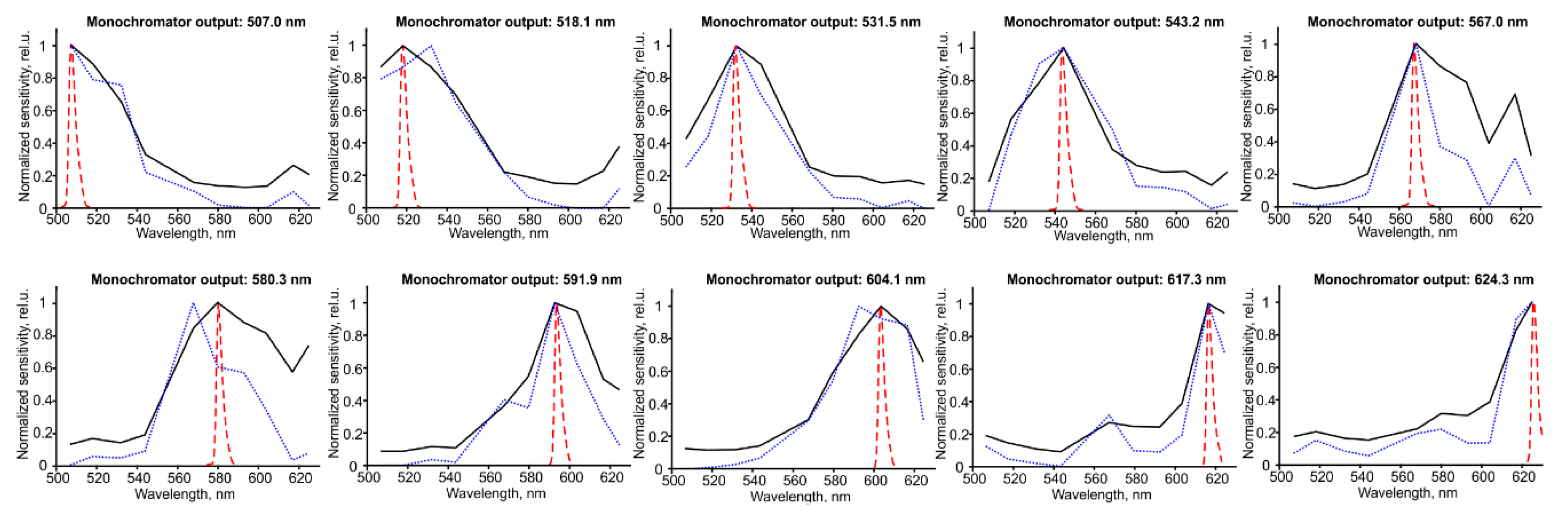 Biosensors | Free Full-Text | Multimodal Device for Real