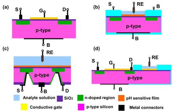 Biosensors 11 00009 g004 550