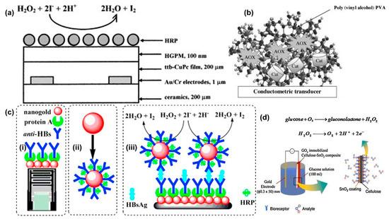 Biosensors 11 00009 g006 550