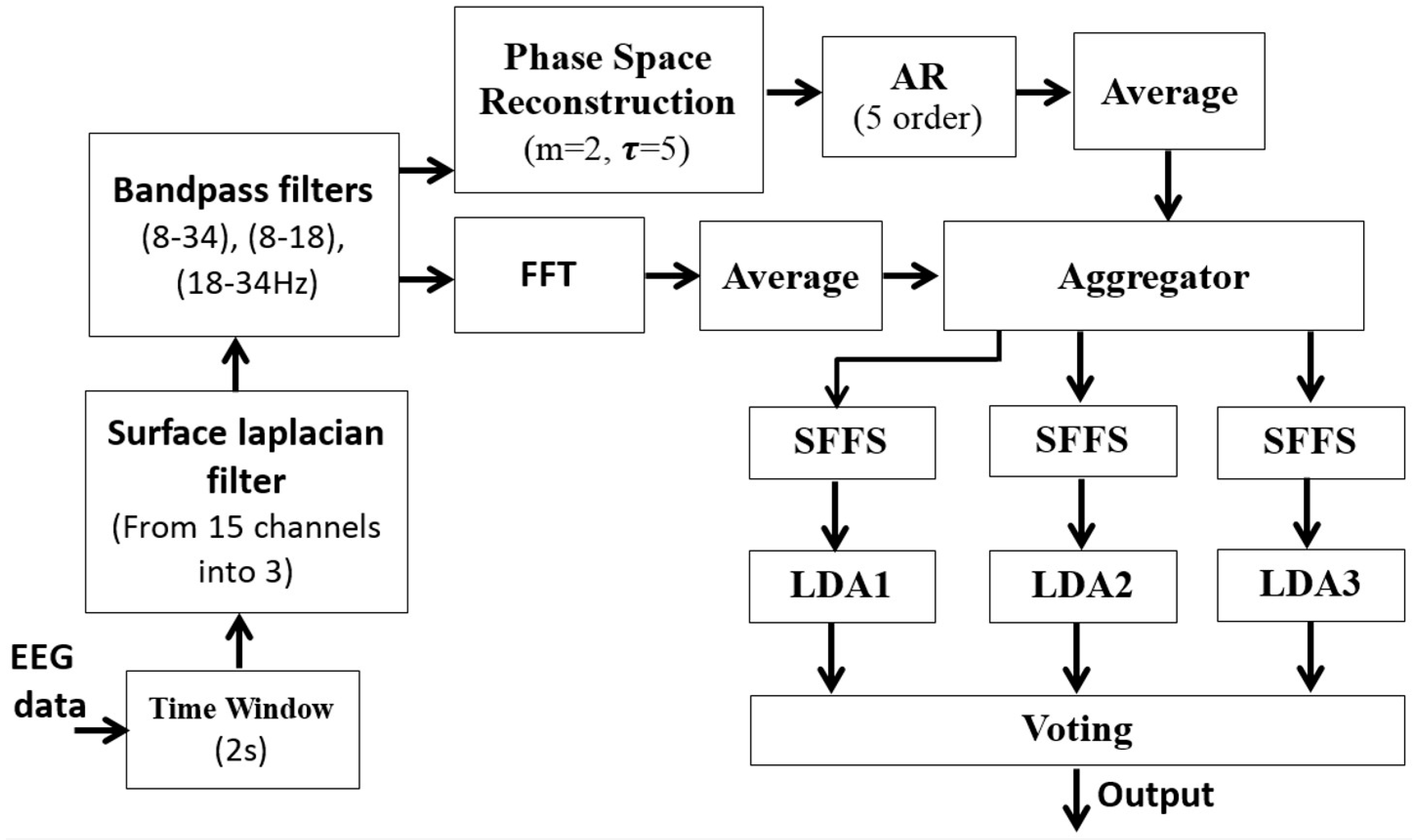 Brain Sciences | Free Full-Text | Three-Class EEG-Based