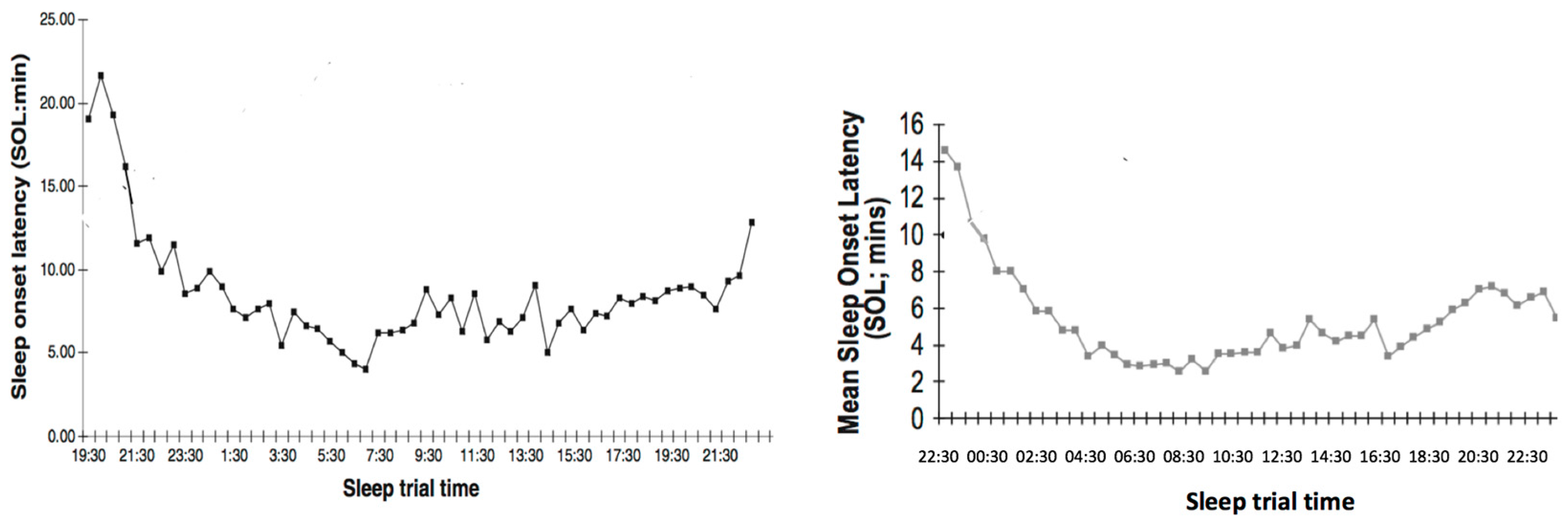 Brain Sciences | Free Full-Text | Intensive Sleep Re-Training: From