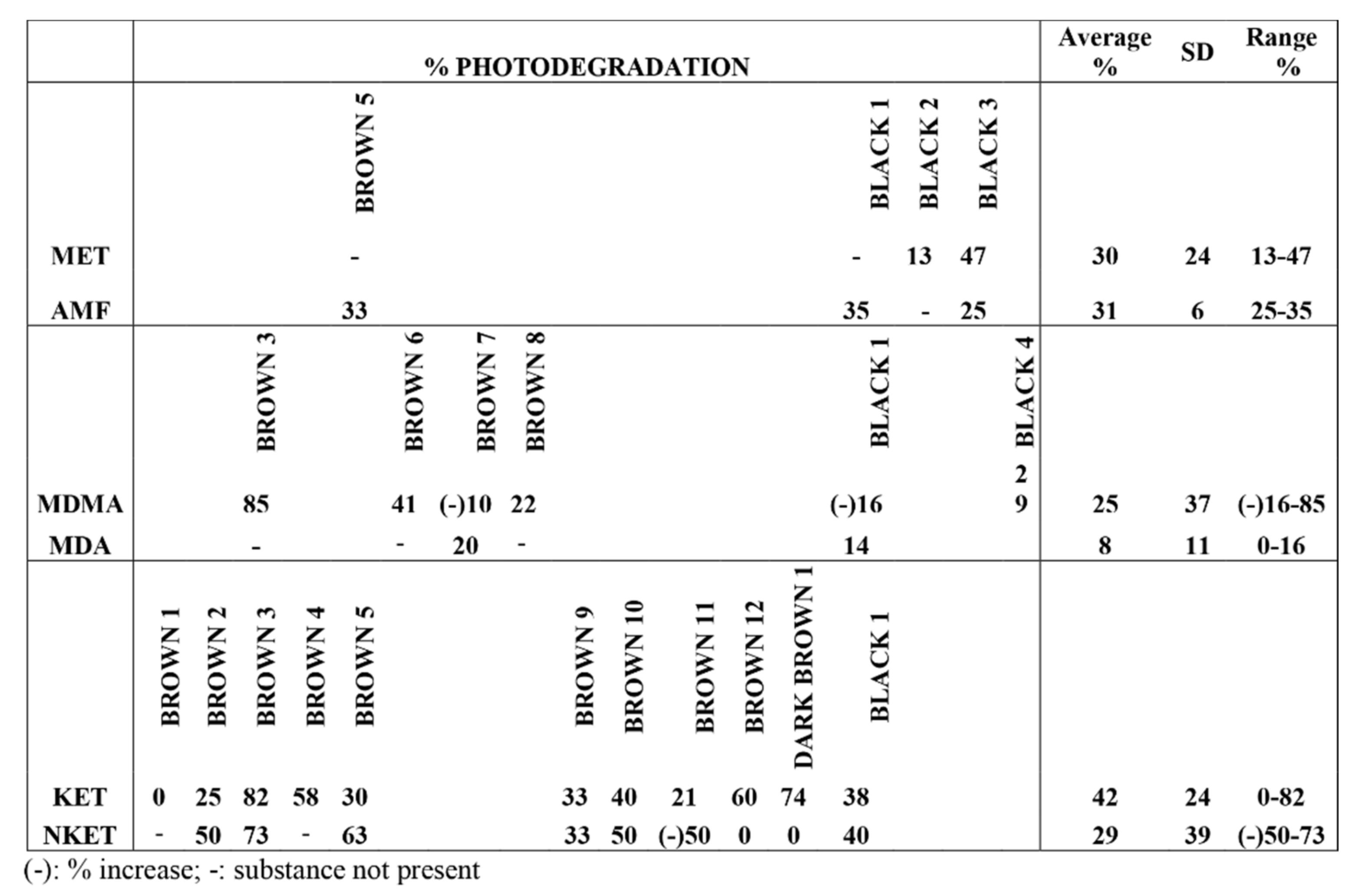 Brain Sciences | Free Full-Text | A Study on Photostability