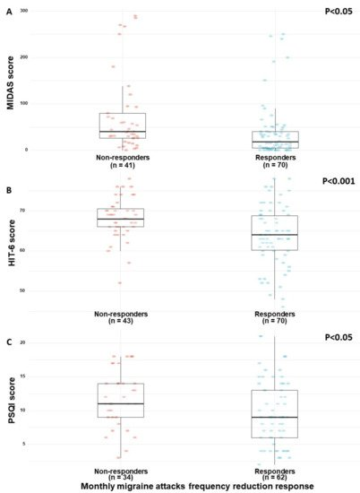 Migraine Frequency Decrease Following Prolonged Medical Cannabis Treatment: A Cross-Sectional Study