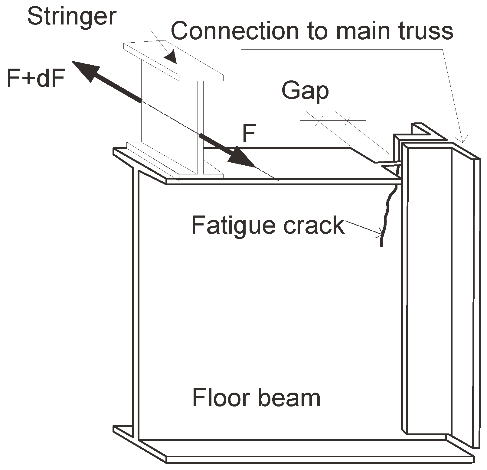 Buildings Free Full Text Fatigue Prone Details In Steel Bridges This Picture Shows A Simple Schematic Of Beam Bridge It Is 02 00456 G019 1024