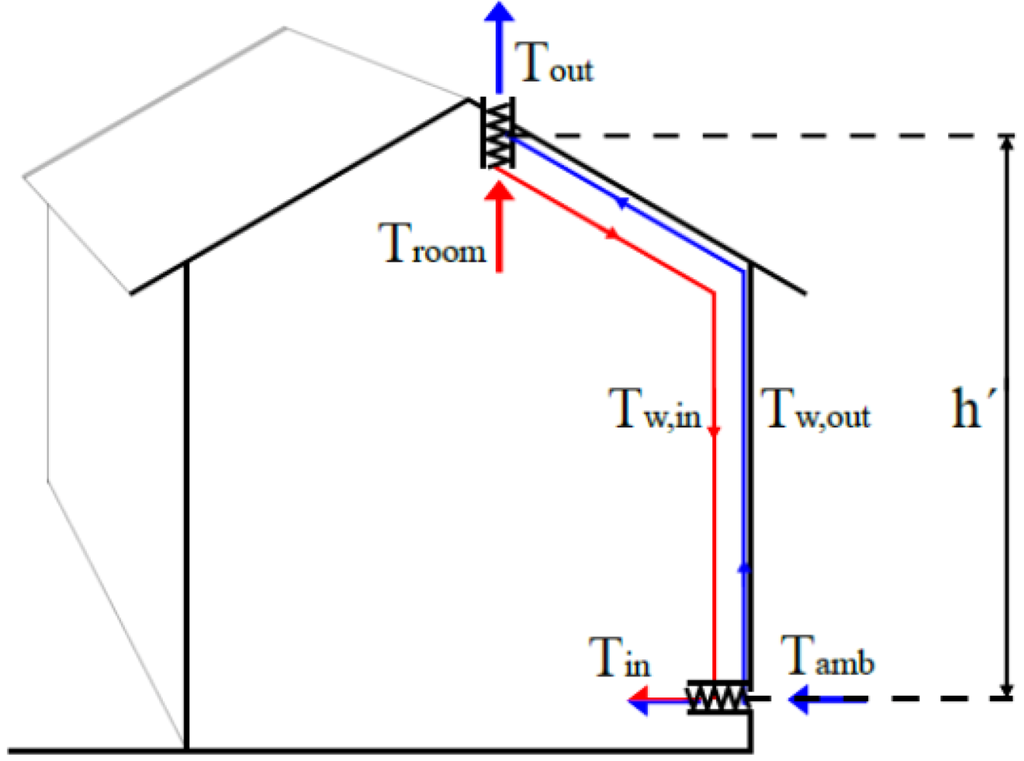 Hybrid Ventilation System : Buildings free full text theoretical and experimental