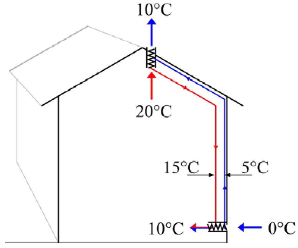 An environmental systems analysis of a three story row house