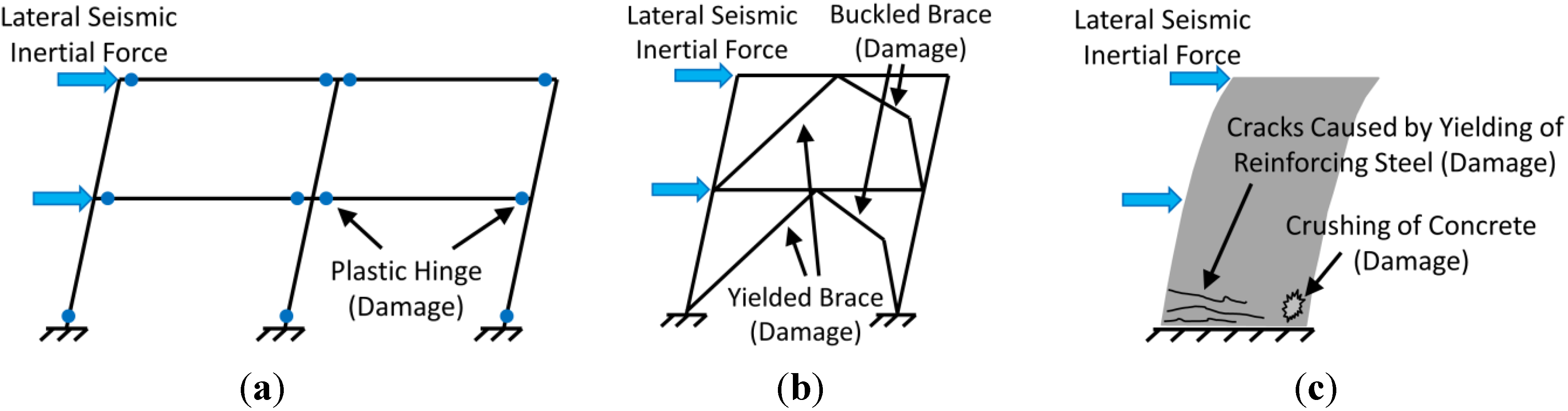Buildings | Free Full-Text | Self-Centering Seismic Lateral Force ...