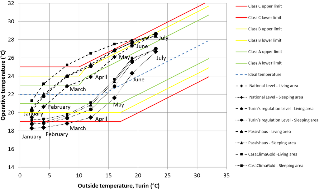 Buildings free full text the influence of energy for Indoor design temperature