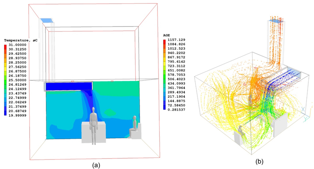 Classroom Ventilation Design ~ Buildings free full text the design and simulation of