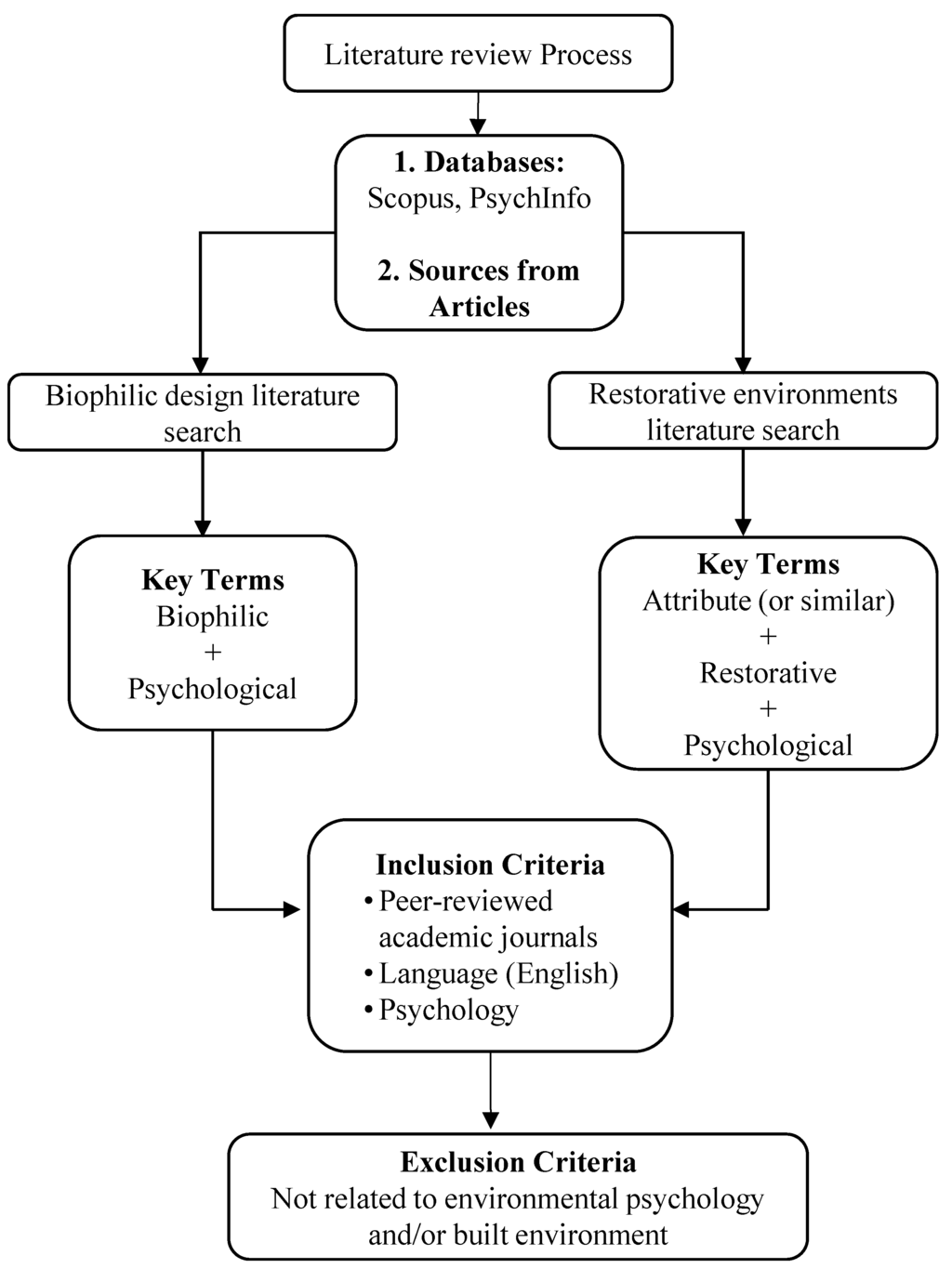 how do you write a case study for psychology Abnormal psychology writing assignments (case studies) guidelines general instructions: all papers need to be typed, double-spaced with a font size of 12.