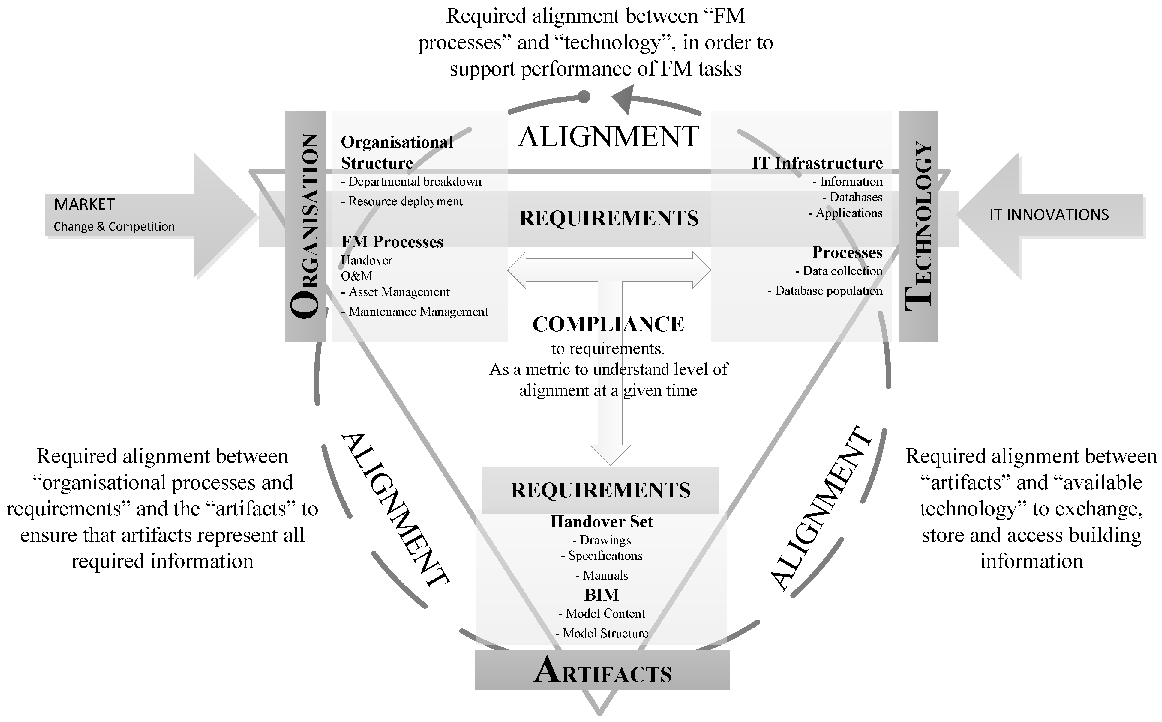 an analysis of information technology it and organizational structure alignment