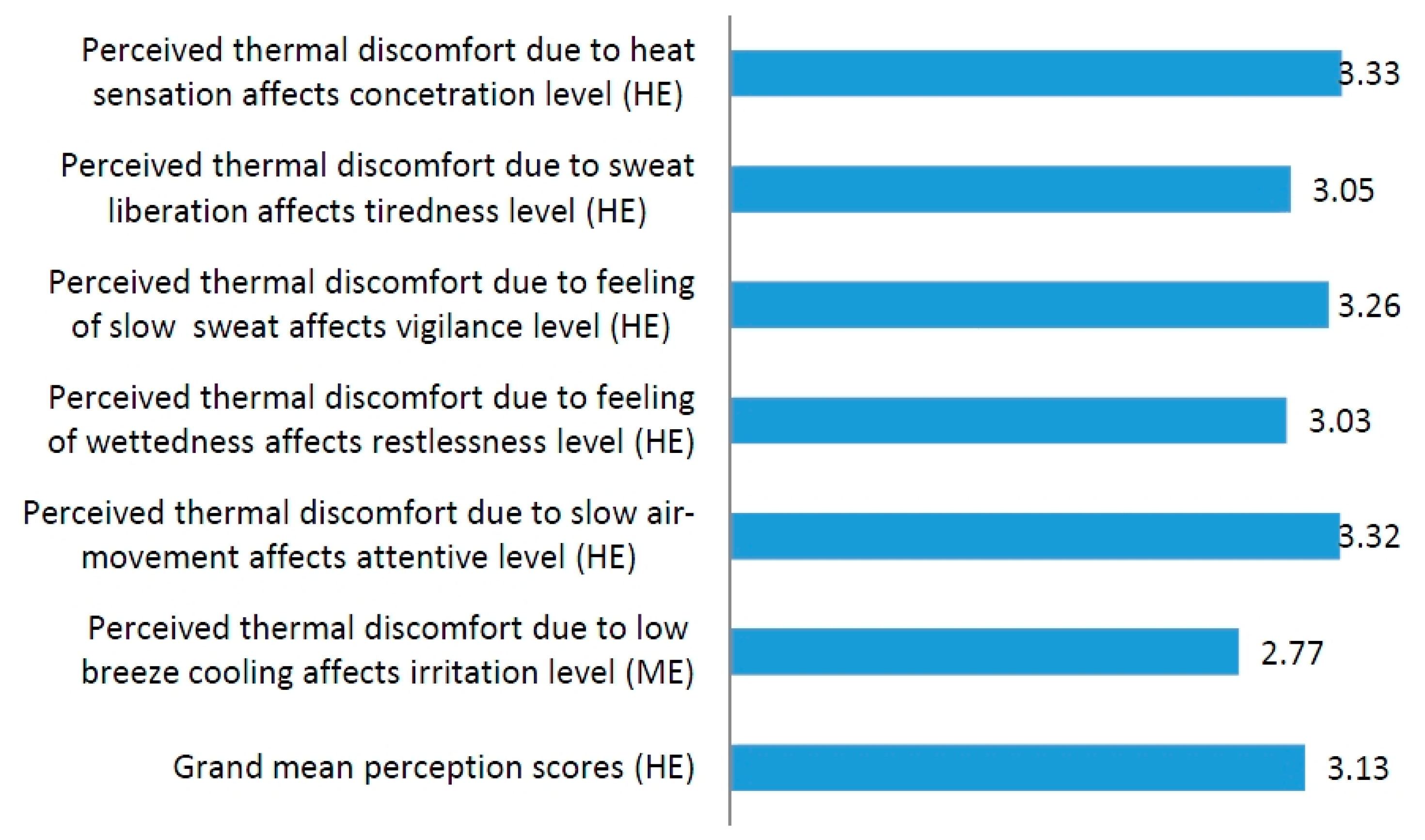 Buildings Free Full Text Perceived Thermal Discomfort