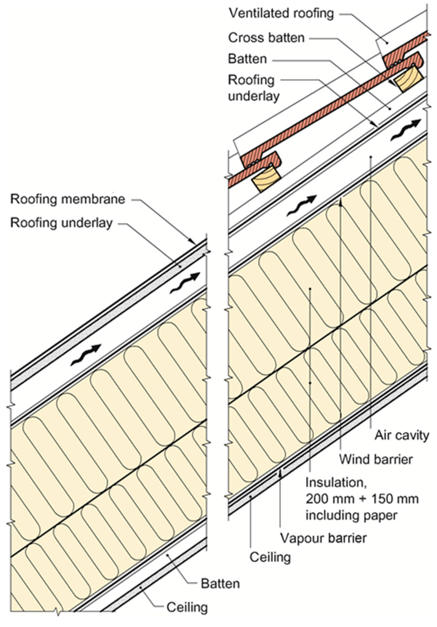 Roofing Vapour Barrier & Warm Deck Roof Design With ...