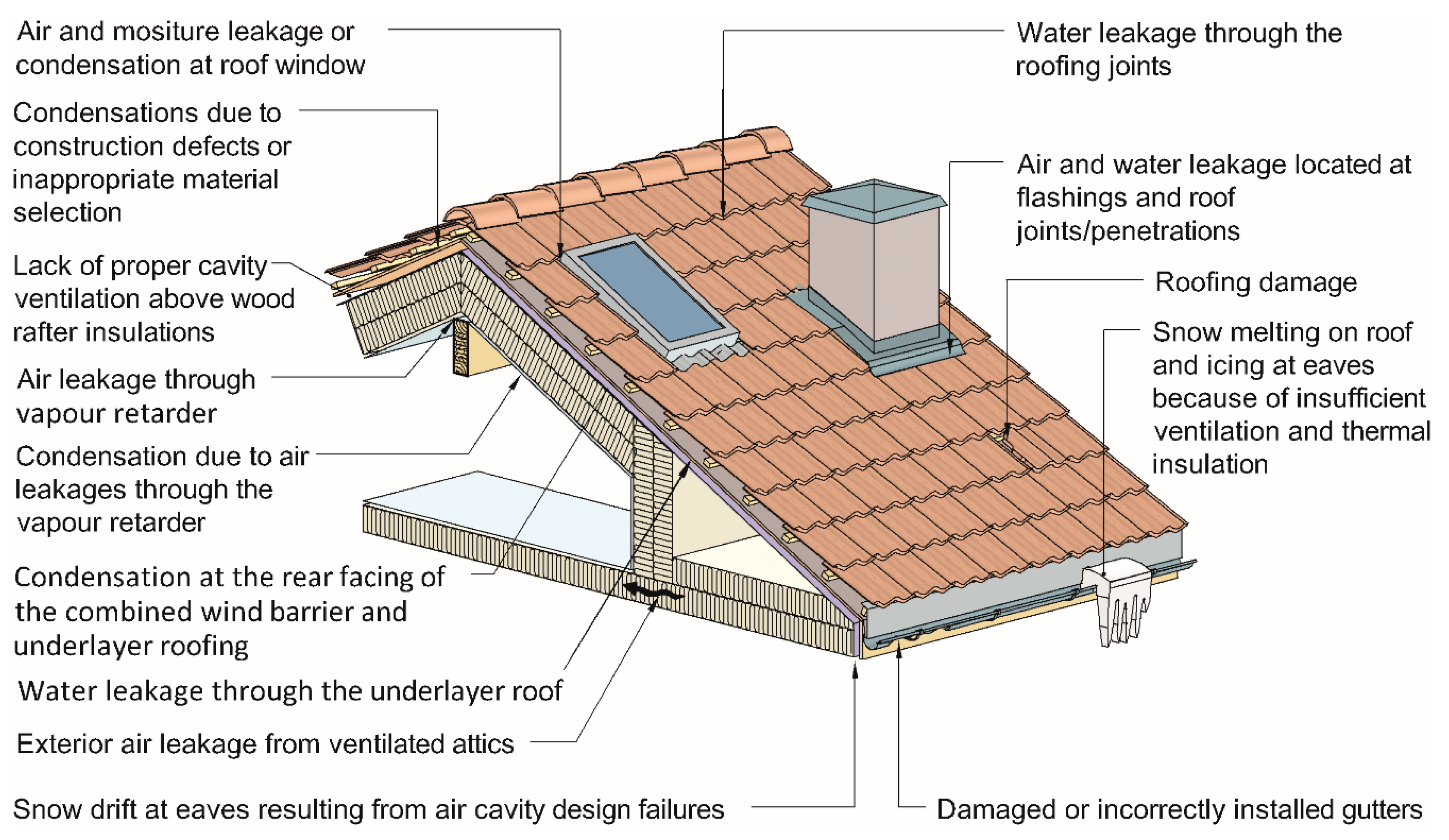 Buildings Free Full Text Norwegian Pitched Roof Defects